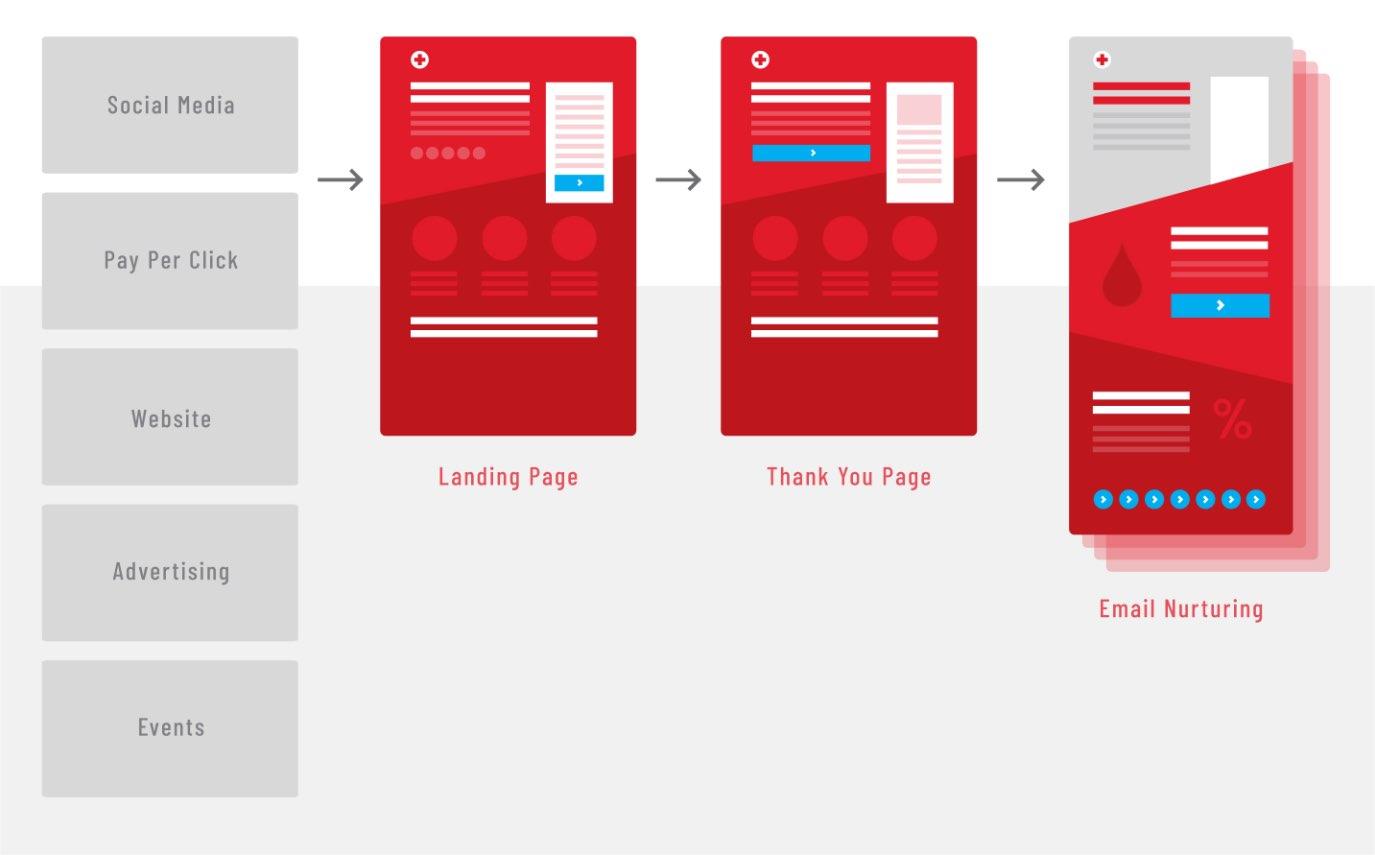 American Red Cross flow chart